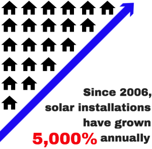 Solar energy installations have grown 5000% annually