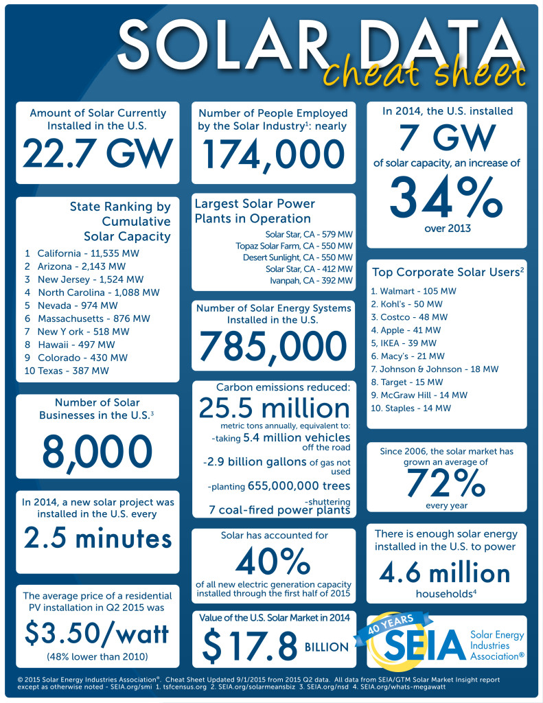 Solar Energy Facts - America's Path to Progress